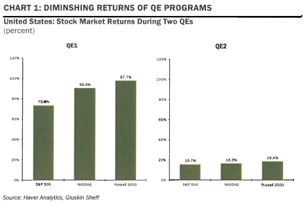 QE3 Diminishing Returns