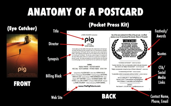 Anatomy of a Postcard