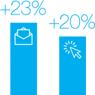 Increase your email opens and click throughs.