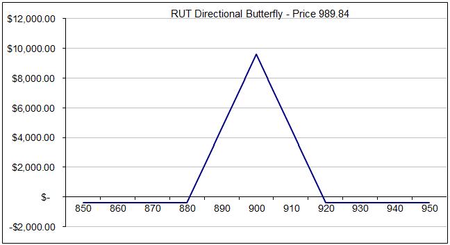 directional butterflies