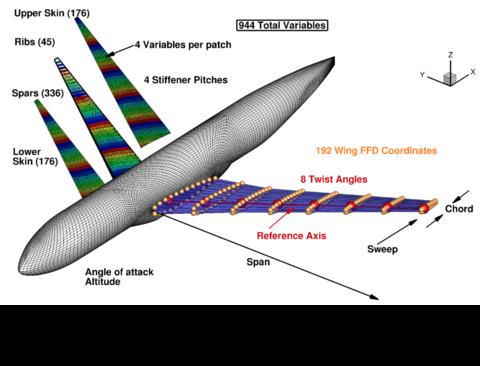TACS wingbox model