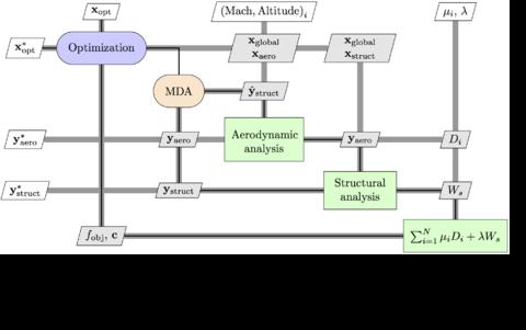 XDSM diagram