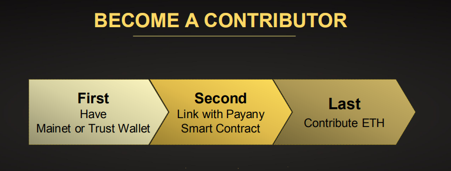 Payany Become a Contributor