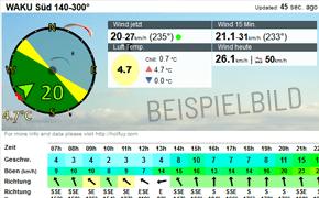 Musterbild Windmessstation