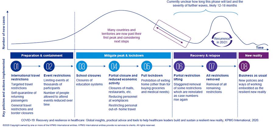 Năng lực ứng biến trong quản lý các bệnh viện từ khi dịch COVID-19 bùng phát