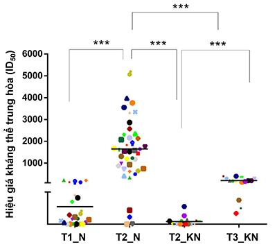 Chiến lược vaccine nào cho người phục hồi sau khi nhiễm SARS-CoV-2 tự nhiên dạng nhẹ hoặc không có triệu chứng?